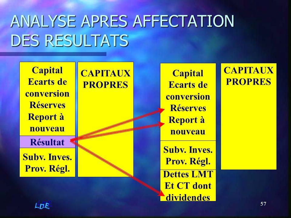 57 ANALYSE APRES AFFECTATION DES RESULTATS CAPITAUX PROPRES Capital Ecarts de conversion Réserves Report à nouveau Résultat Subv. Inves. Prov. Régl. C