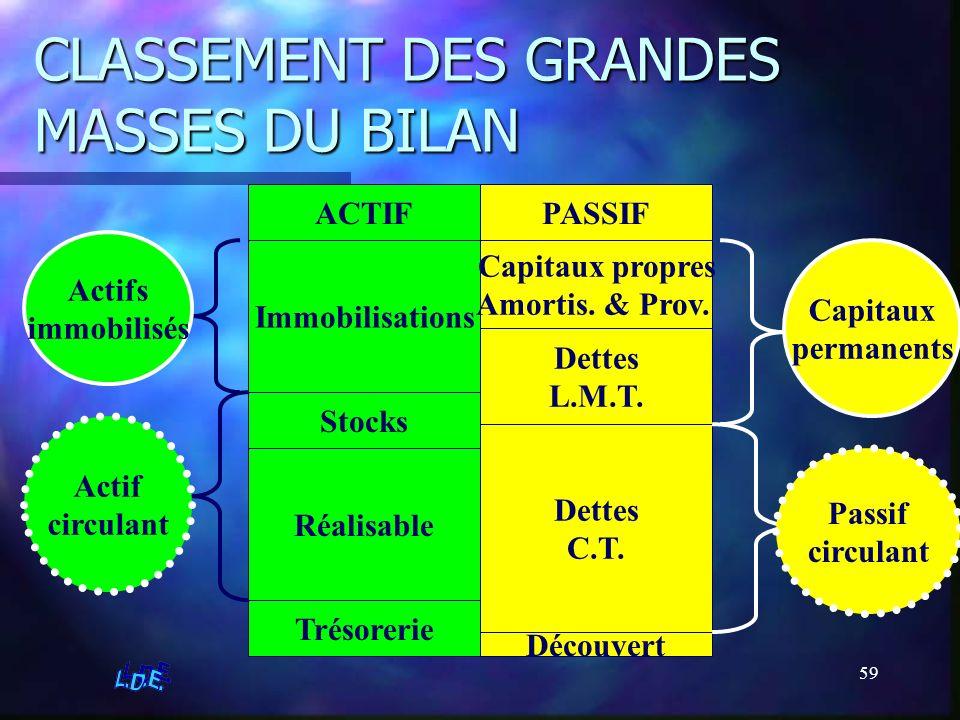 59 CLASSEMENT DES GRANDES MASSES DU BILAN ACTIFPASSIF Immobilisations Stocks Réalisable Trésorerie Capitaux propres Amortis. & Prov. Dettes L.M.T. Det
