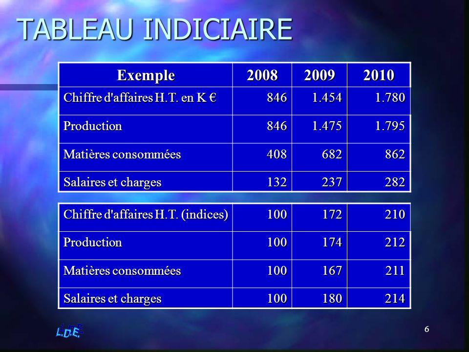 6 TABLEAU INDICIAIRE Exemple200820092010 Chiffre d'affaires H.T. en K Chiffre d'affaires H.T. en K 8461.4541.780 Production8461.4751.795 Matières cons