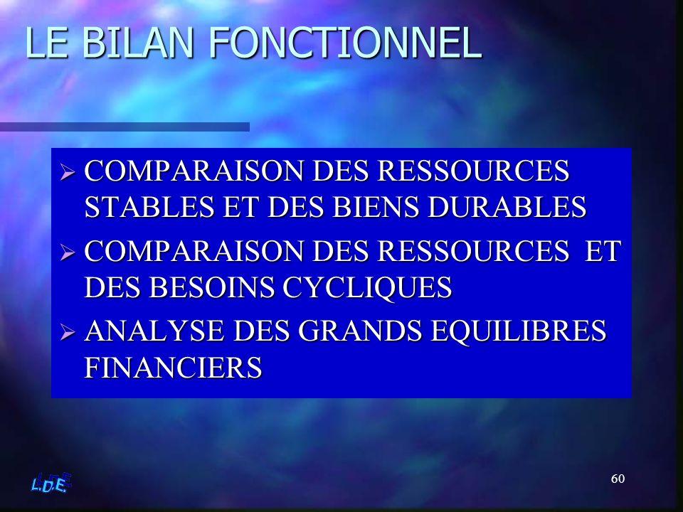 60 LE BILAN FONCTIONNEL COMPARAISON DES RESSOURCES STABLES ET DES BIENS DURABLES COMPARAISON DES RESSOURCES ET DES BESOINS CYCLIQUES ANALYSE DES GRAND