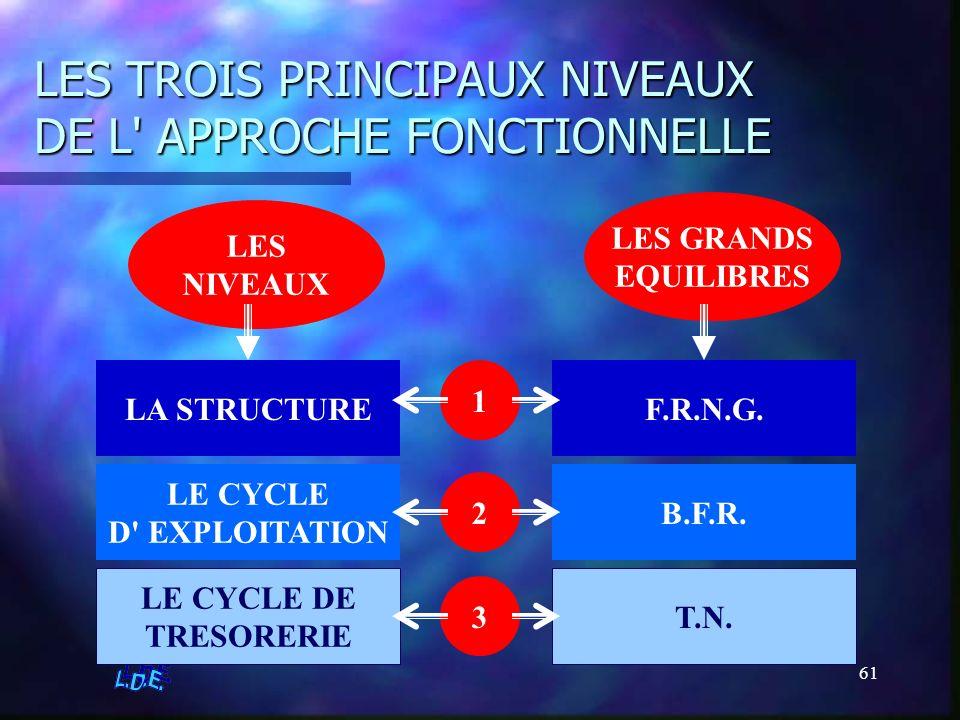 61 LES TROIS PRINCIPAUX NIVEAUX DE L' APPROCHE FONCTIONNELLE LES NIVEAUX LES GRANDS EQUILIBRES 1 2 3 LA STRUCTURE LE CYCLE D' EXPLOITATION LE CYCLE DE