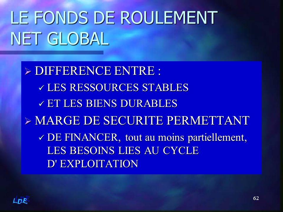 62 LE FONDS DE ROULEMENT NET GLOBAL DIFFERENCE ENTRE : LES RESSOURCES STABLES ET LES BIENS DURABLES MARGE DE SECURITE PERMETTANT DE FINANCER, tout au