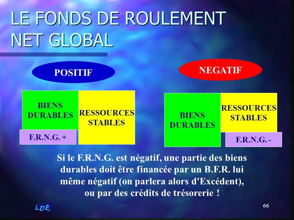 66 LE FONDS DE ROULEMENT NET GLOBAL POSITIF RESSOURCES STABLES BIENS DURABLES F.R.N.G. + NEGATIF RESSOURCES STABLES BIENS DURABLES F.R.N.G. - Si le F.