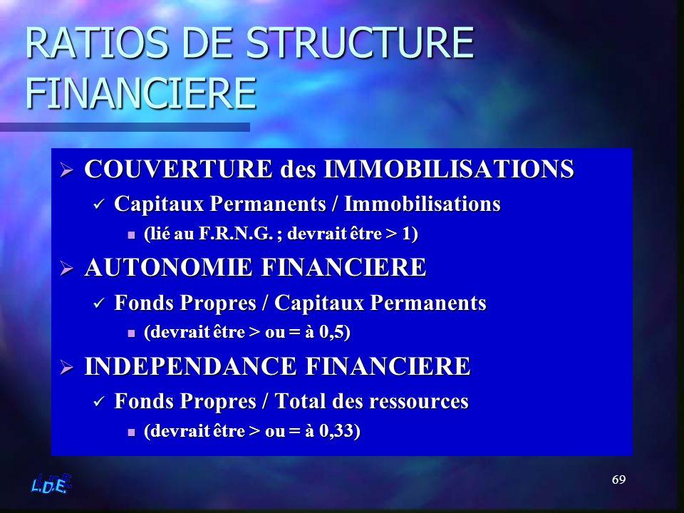 69 RATIOS DE STRUCTURE FINANCIERE COUVERTURE des IMMOBILISATIONS Capitaux Permanents / Immobilisations (lié au F.R.N.G. ; devrait être > 1) AUTONOMIE