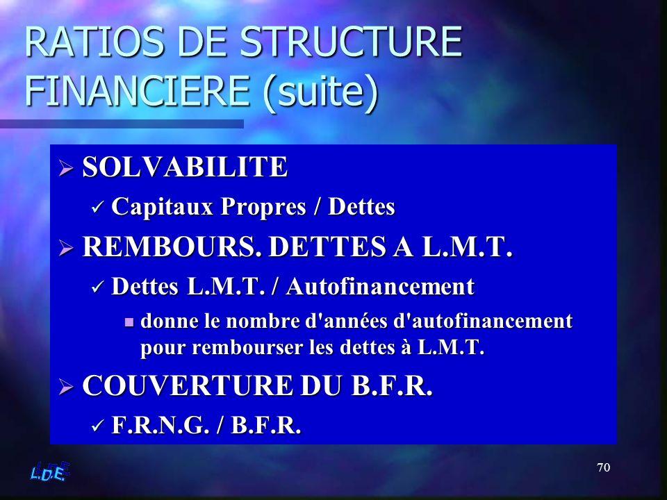 70 RATIOS DE STRUCTURE FINANCIERE (suite) SOLVABILITE Capitaux Propres / Dettes REMBOURS. DETTES A L.M.T. Dettes L.M.T. / Autofinancement donne le nom