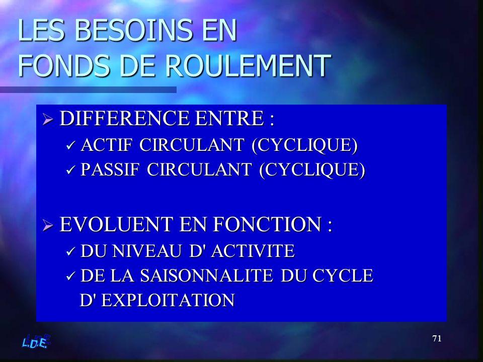 71 LES BESOINS EN FONDS DE ROULEMENT DIFFERENCE ENTRE : ACTIF CIRCULANT (CYCLIQUE) PASSIF CIRCULANT (CYCLIQUE) EVOLUENT EN FONCTION : DU NIVEAU D' ACT