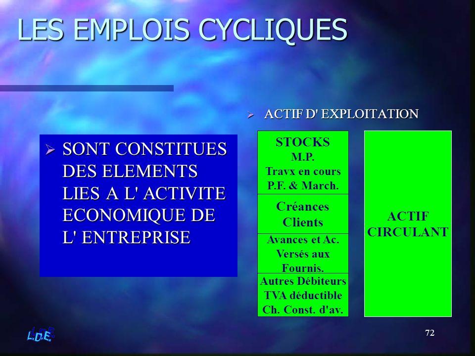 72 LES EMPLOIS CYCLIQUES SONT CONSTITUES DES ELEMENTS LIES A L' ACTIVITE ECONOMIQUE DE L' ENTREPRISE ACTIF D' EXPLOITATION STOCKS M.P. Travx en cours