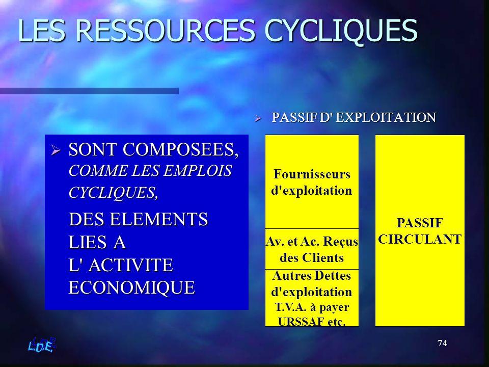 74 LES RESSOURCES CYCLIQUES SONT COMPOSEES, COMME LES EMPLOIS CYCLIQUES, DES ELEMENTS LIES A L' ACTIVITE ECONOMIQUE PASSIF D' EXPLOITATION PASSIF CIRC