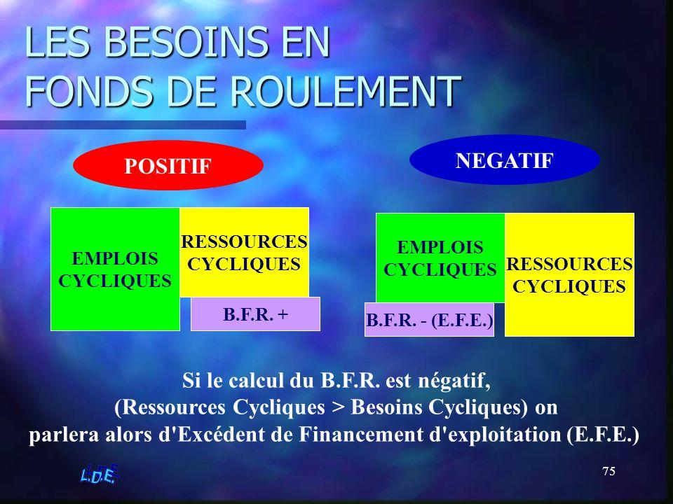 75 LES BESOINS EN FONDS DE ROULEMENT POSITIF RESSOURCES CYCLIQUES EMPLOIS CYCLIQUES B.F.R. + NEGATIF RESSOURCES CYCLIQUES EMPLOIS CYCLIQUES B.F.R. - (