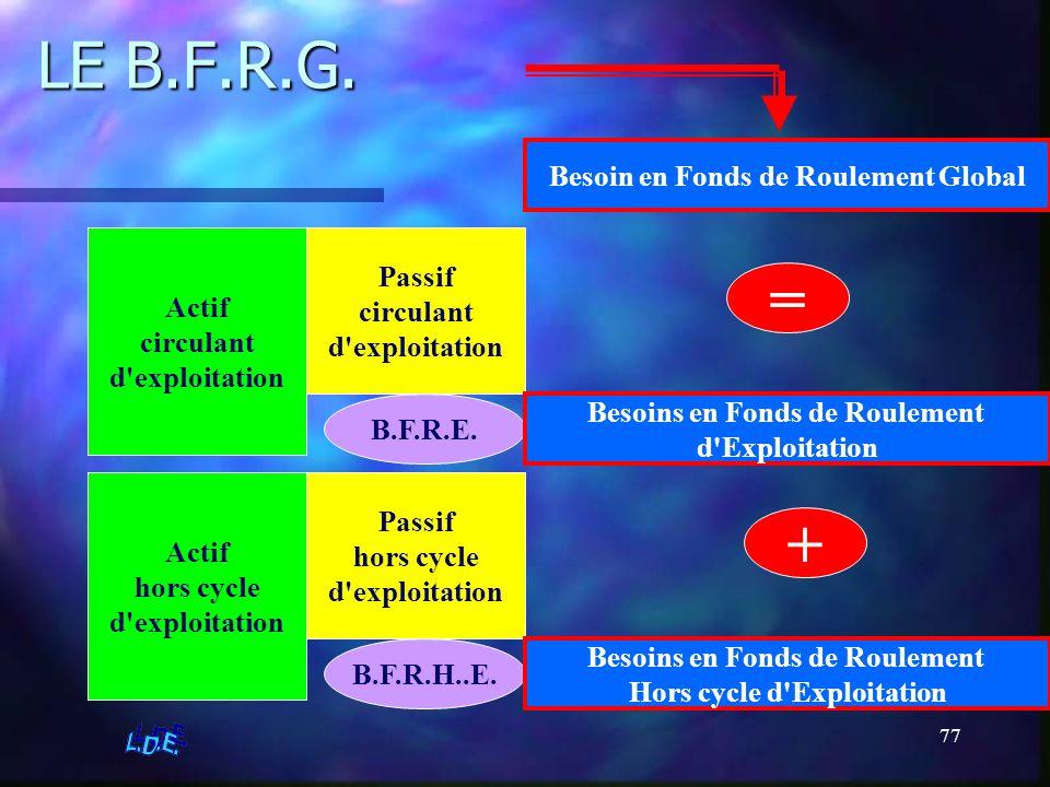 77 LE B.F.R.G. Actif circulant d'exploitation Passif circulant d'exploitation B.F.R.E. Passif hors cycle d'exploitation Actif hors cycle d'exploitatio