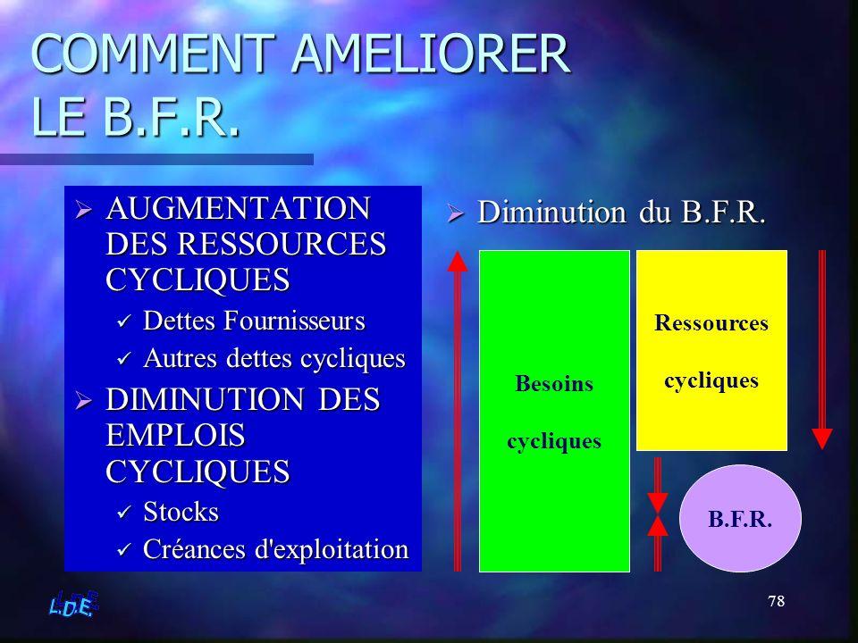 78 COMMENT AMELIORER LE B.F.R. AUGMENTATION DES RESSOURCES CYCLIQUES Dettes Fournisseurs Autres dettes cycliques DIMINUTION DES EMPLOIS CYCLIQUES Stoc