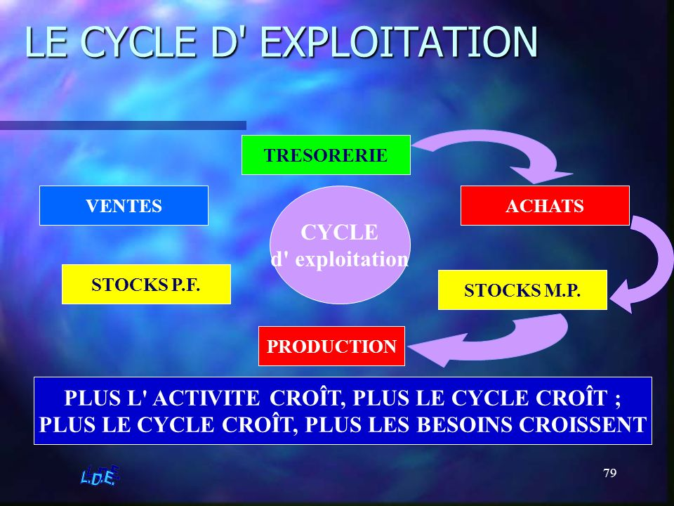 79 LE CYCLE D' EXPLOITATION ACHATS STOCKS M.P. PRODUCTION STOCKS P.F. CYCLE d' exploitation PLUS L' ACTIVITE CROÎT, PLUS LE CYCLE CROÎT ; PLUS LE CYCL