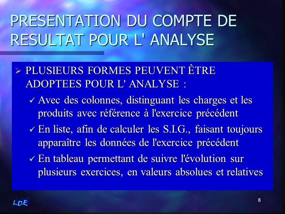 39 ANALYSE PAR LES S.I.G.Soldes Intermédiaires de Gestion C.A.