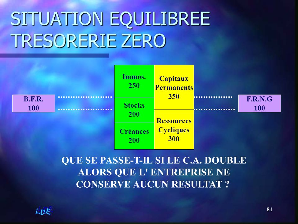 81 SITUATION EQUILIBREE TRESORERIE ZERO Immos. 250 Stocks 200 Créances 200 Ressources Cycliques 300 Capitaux Permanents 350 B.F.R. 100 F.R.N.G 100 QUE