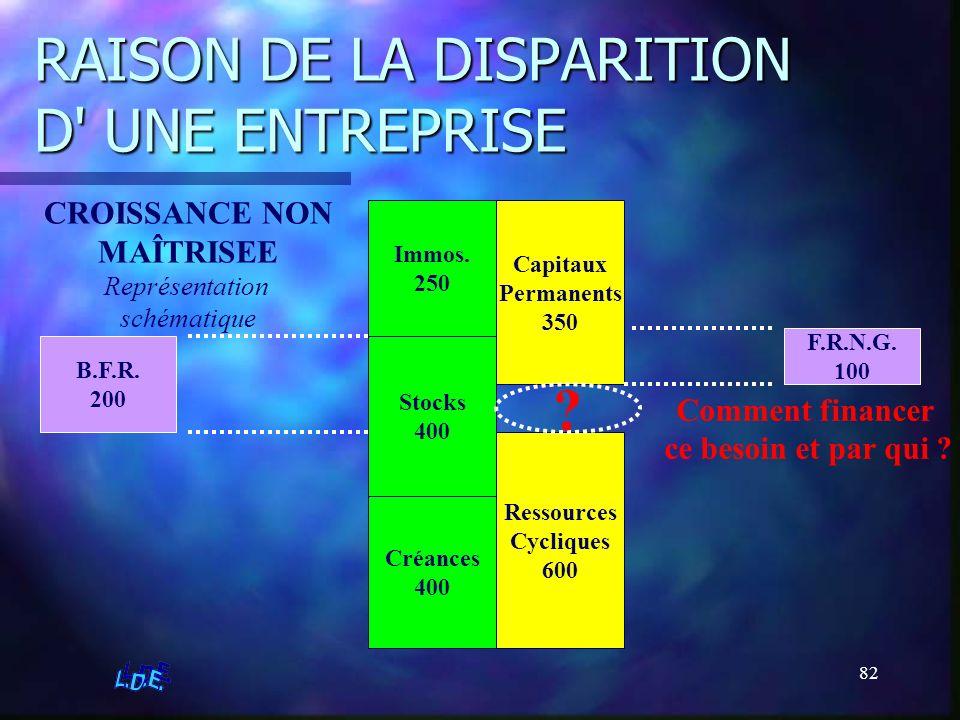 82 RAISON DE LA DISPARITION D' UNE ENTREPRISE CROISSANCE NON MAÎTRISEE Représentation schématique Immos. 250 Stocks 400 Créances 400 Ressources Cycliq