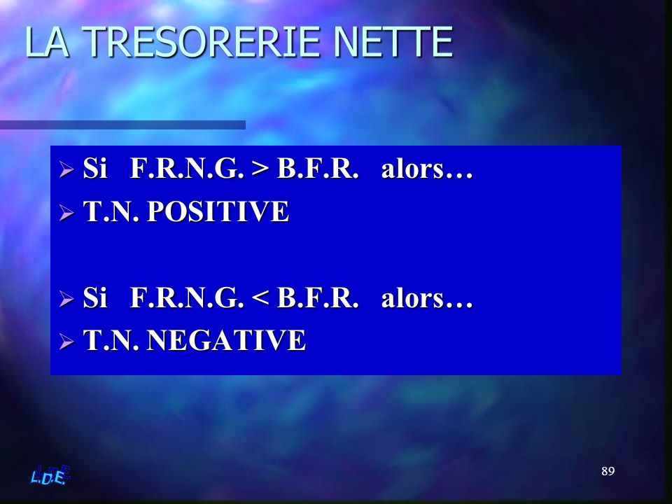 89 LA TRESORERIE NETTE Si F.R.N.G. > B.F.R. alors… T.N. POSITIVE Si F.R.N.G. < B.F.R. alors… T.N. NEGATIVE