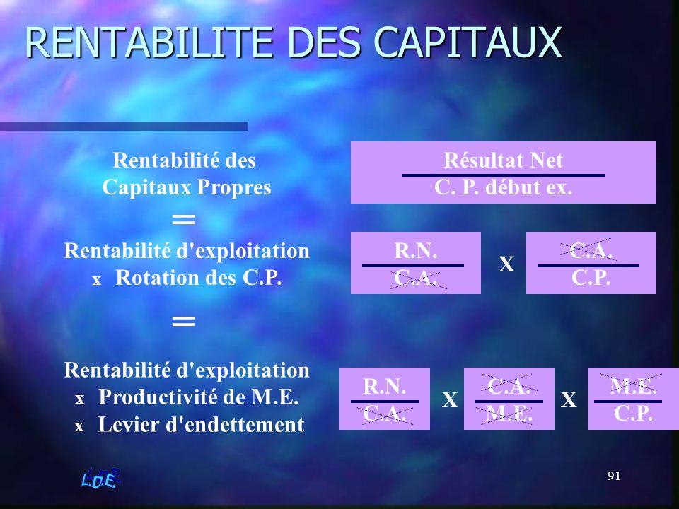 91 RENTABILITE DES CAPITAUX Rentabilité des Capitaux Propres Résultat Net C. P. début ex. Rentabilité d'exploitation x Rotation des C.P. R.N. C.A. C.P