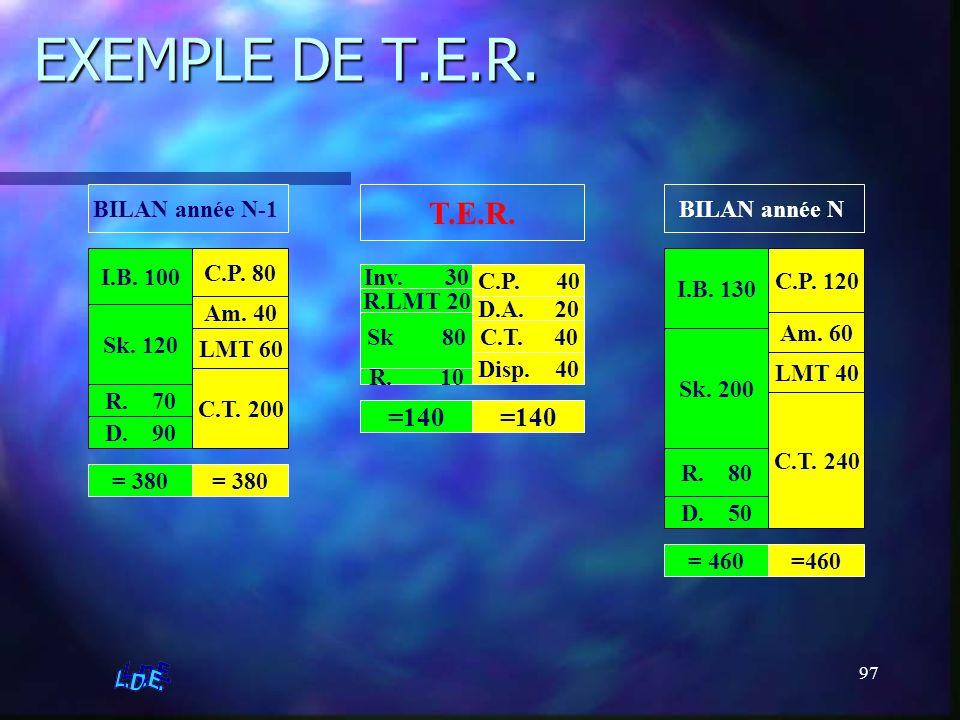 97 EXEMPLE DE T.E.R. BILAN année N-1 I.B. 100 Sk. 120 R. 70 D. 90 C.P. 80 Am. 40 LMT 60 C.T. 200 BILAN année N I.B. 130 Sk. 200 R. 80 D. 50 C.P. 120 A