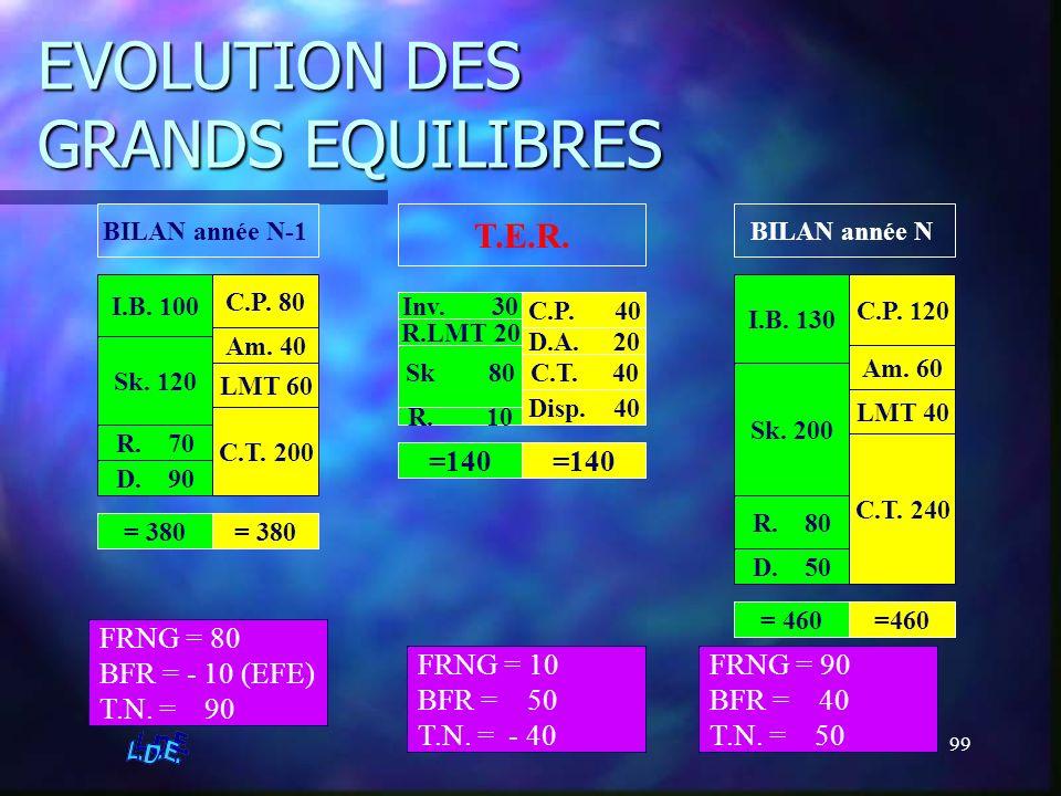 99 EVOLUTION DES GRANDS EQUILIBRES BILAN année N-1 I.B. 100 Sk. 120 R. 70 D. 90 C.P. 80 Am. 40 LMT 60 C.T. 200 BILAN année N I.B. 130 Sk. 200 R. 80 D.