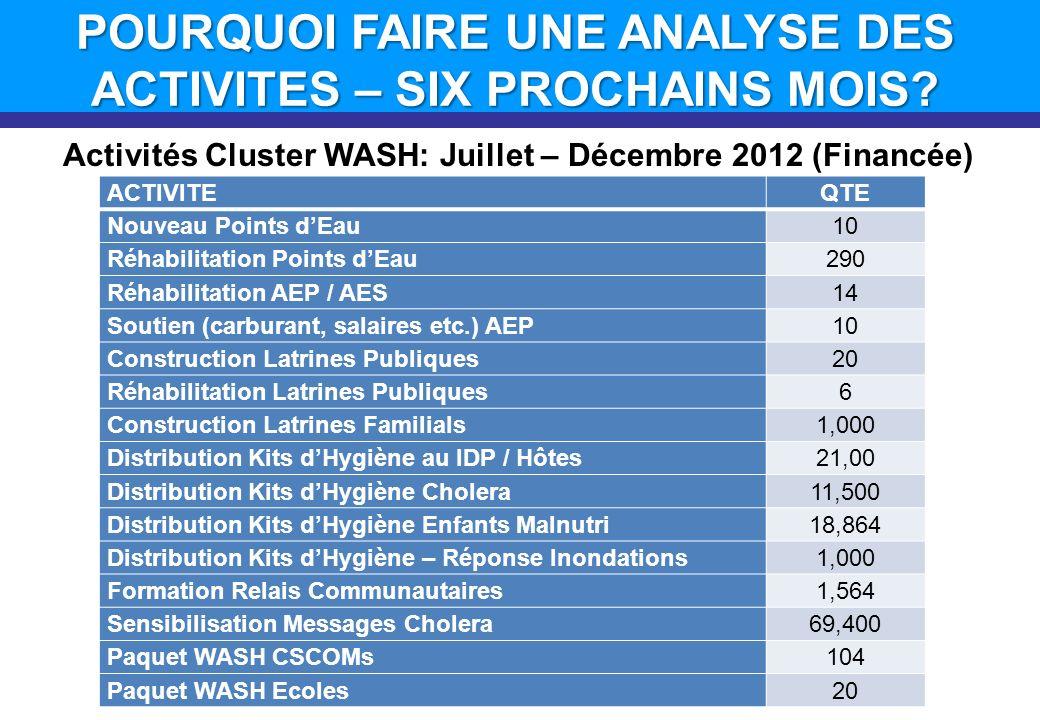 Activités Cluster WASH: Juillet – Décembre 2012 (Financée) ACTIVITEQTE Nouveau Points dEau10 Réhabilitation Points dEau290 Réhabilitation AEP / AES14