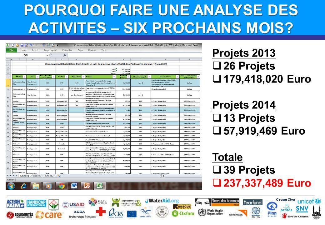 Groupe Pivot ADDA Projets 2013 26 Projets 179,418,020 Euro Projets 2014 13 Projets 57,919,469 Euro Totale 39 Projets 237,337,489 Euro POURQUOI FAIRE UNE ANALYSE DES ACTIVITES – SIX PROCHAINS MOIS?