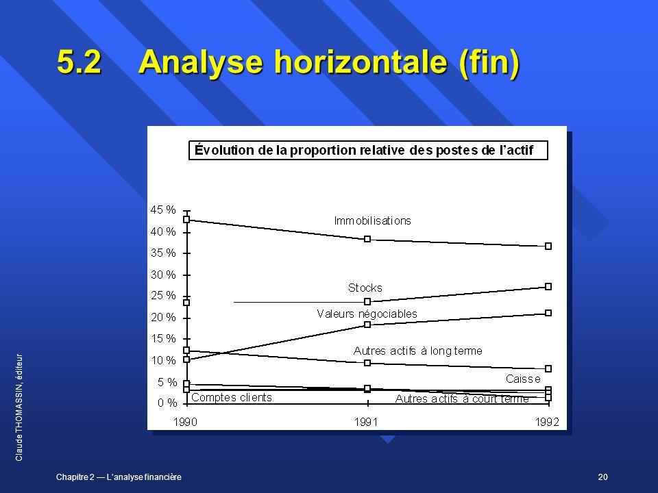 Chapitre 2 Lanalyse financière20 Claude THOMASSIN, éditeur 5.2Analyse horizontale (fin)