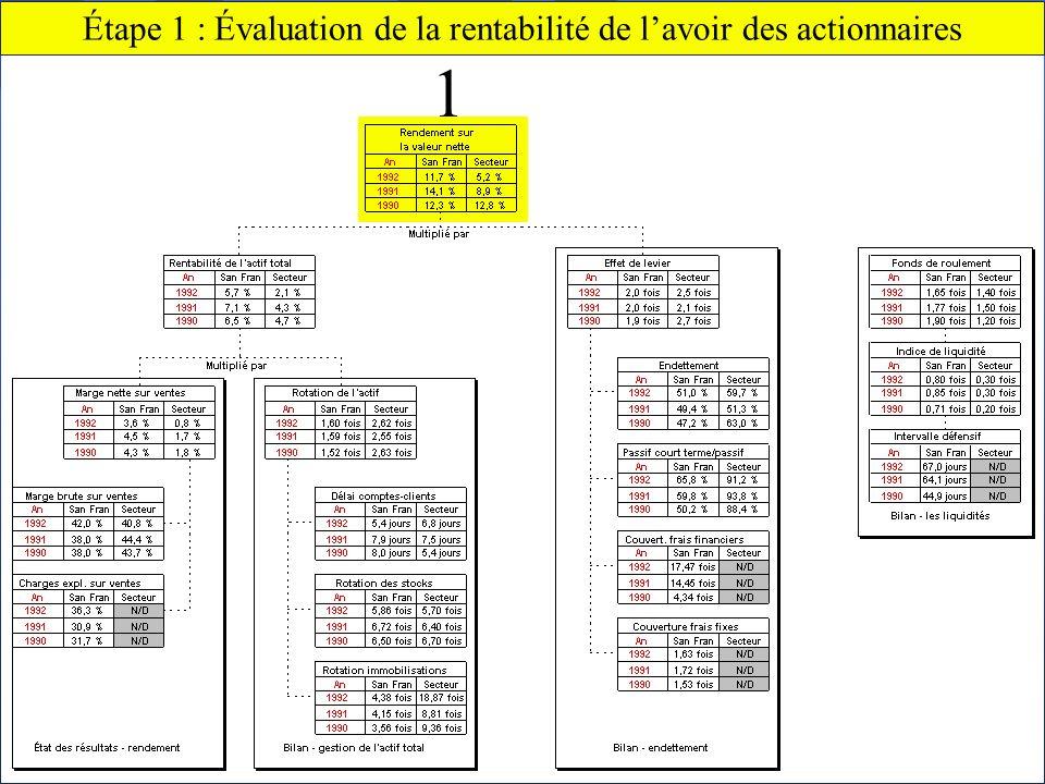 Chapitre 2 Lanalyse financière59 Claude THOMASSIN, éditeur Étape 1 : Évaluation de la rentabilité de lavoir des actionnaires 1