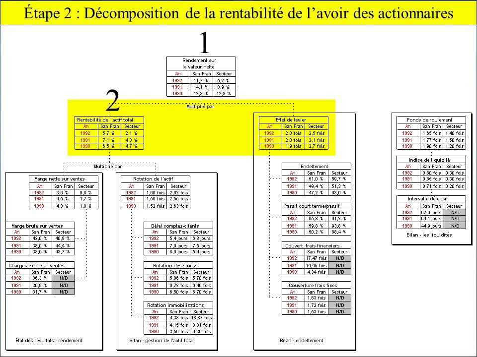 Chapitre 2 Lanalyse financière60 Claude THOMASSIN, éditeur Étape 2 : Décomposition de la rentabilité de lavoir des actionnaires 2 1