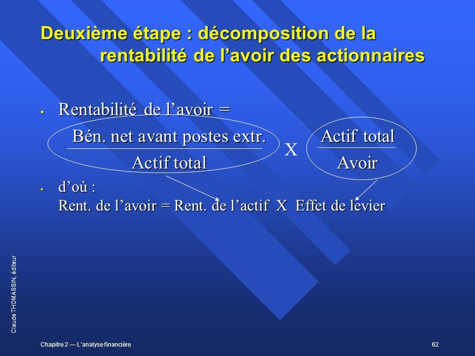 Chapitre 2 Lanalyse financière62 Claude THOMASSIN, éditeur Deuxième étape : décomposition de la rentabilité de lavoir des actionnaires Rentabilité de