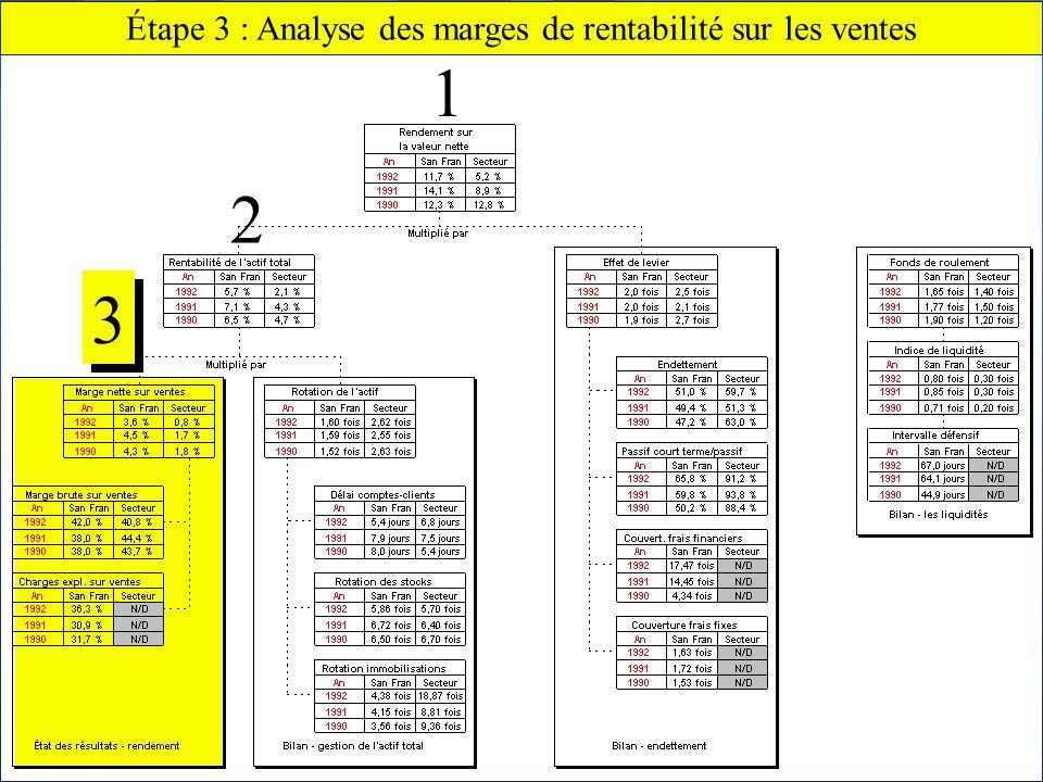 Chapitre 2 Lanalyse financière64 Claude THOMASSIN, éditeur Étape 3 : Analyse des marges de rentabilité sur les ventes 3 3 2 1