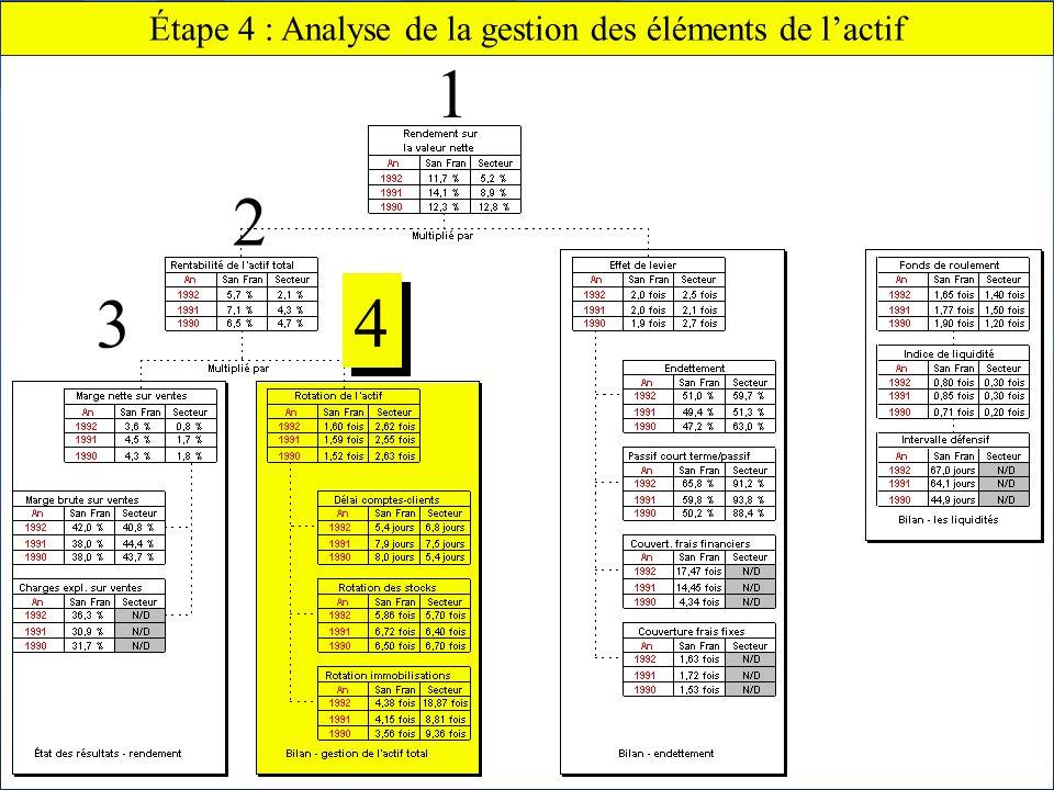 Chapitre 2 Lanalyse financière66 Claude THOMASSIN, éditeur Étape 4 : Analyse de la gestion des éléments de lactif 4 4 2 1 3