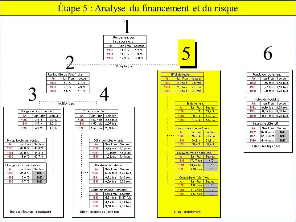 Chapitre 2 Lanalyse financière68 Claude THOMASSIN, éditeur Étape 5 : Analyse du financement et du risque 6 5 5 43 2 1