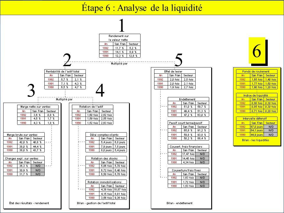 Chapitre 2 Lanalyse financière70 Claude THOMASSIN, éditeur Étape 6 : Analyse de la liquidité 6 6 5 43 2 1