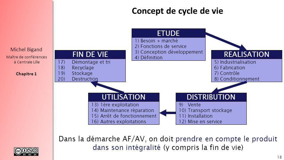 Chapitre 1 Michel Bigand Maître de conférences à Centrale Lille ETUDE 1)Besoin + marché 2)Fonctions de service 3)Conception développement 4)Définition