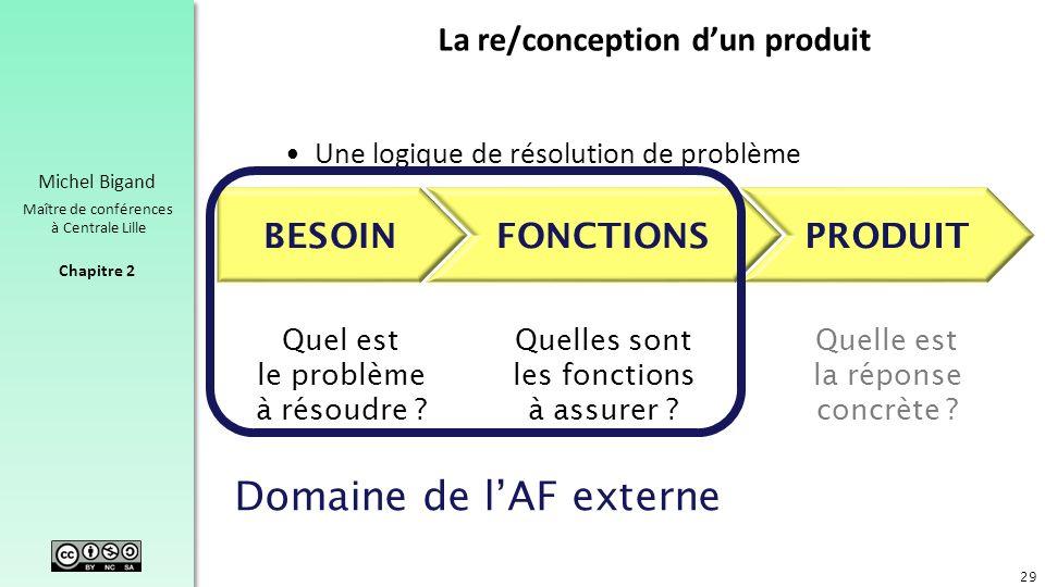 Chapitre 2 Michel Bigand Maître de conférences à Centrale Lille La re/conception dun produit Une logique de résolution de problème 29 BESOINFONCTIONSP