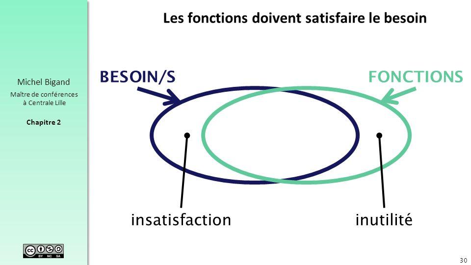 Chapitre 2 Michel Bigand Maître de conférences à Centrale Lille Les fonctions doivent satisfaire le besoin 30 FONCTIONSBESOIN/S insatisfactioninutilit