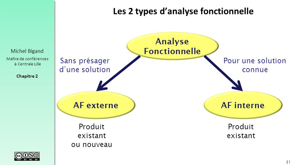 Chapitre 2 Michel Bigand Maître de conférences à Centrale Lille Les 2 types danalyse fonctionnelle 31 Analyse Fonctionnelle AF externeAF interne Produ