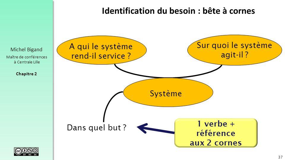 Chapitre 2 Michel Bigand Maître de conférences à Centrale Lille Dans quel but ? A qui le système rend-il service ? Sur quoi le système agit-il ? Systè