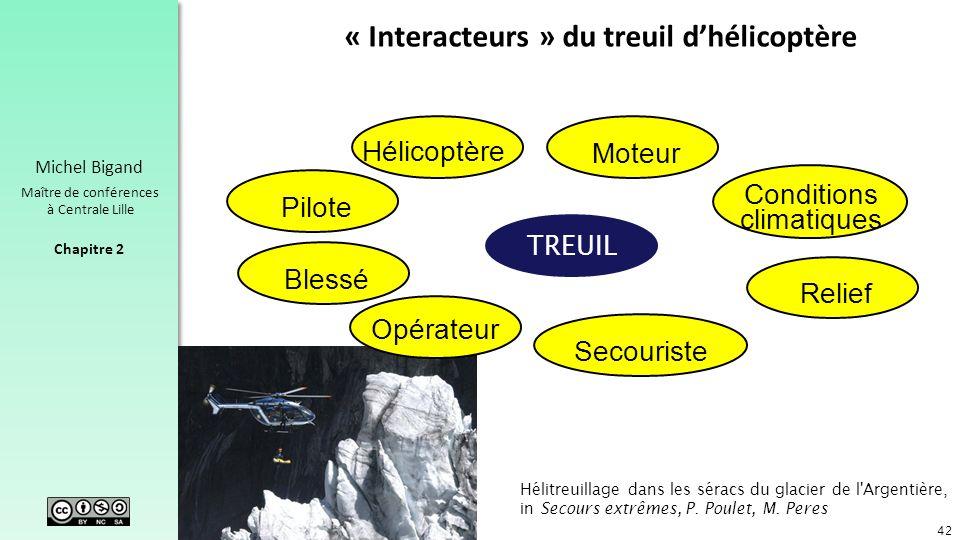 Chapitre 2 Michel Bigand Maître de conférences à Centrale Lille « Interacteurs » du treuil dhélicoptère 42 Moteur BlesséPilote Hélicoptère Relief Cond