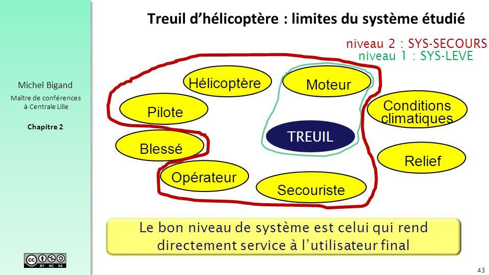Chapitre 2 Michel Bigand Maître de conférences à Centrale Lille Treuil dhélicoptère : limites du système étudié 43 Le bon niveau de système est celui