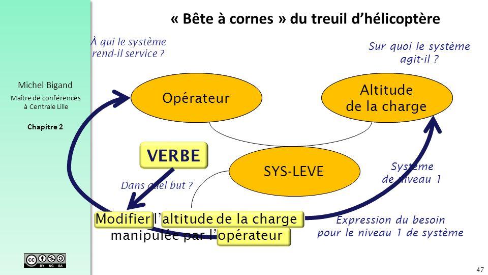 Chapitre 2 Michel Bigand Maître de conférences à Centrale Lille Opérateur Altitude de la charge SYS-LEVE Système de niveau 1 Modifier laltitude de la