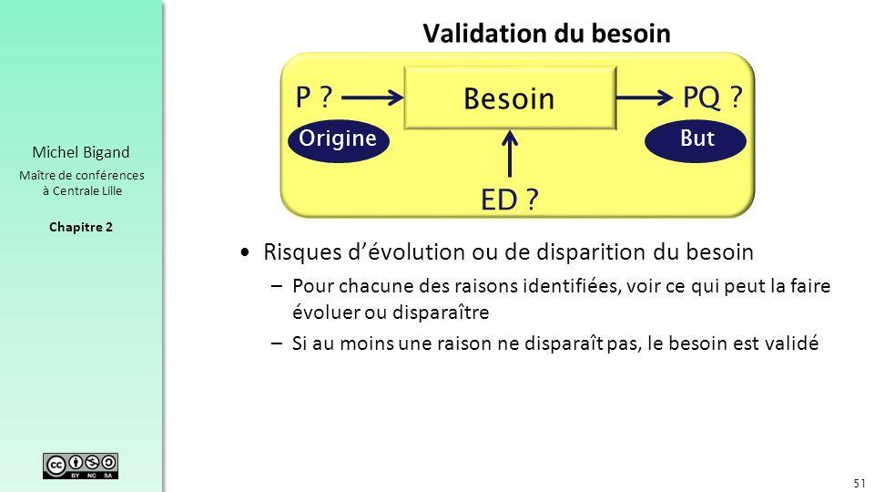 Chapitre 2 Michel Bigand Maître de conférences à Centrale Lille Validation du besoin Risques dévolution ou de disparition du besoin –Pour chacune des