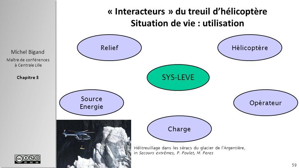 Chapitre 3 Michel Bigand Maître de conférences à Centrale Lille « Interacteurs » du treuil dhélicoptère Situation de vie : utilisation 59 ReliefHélico
