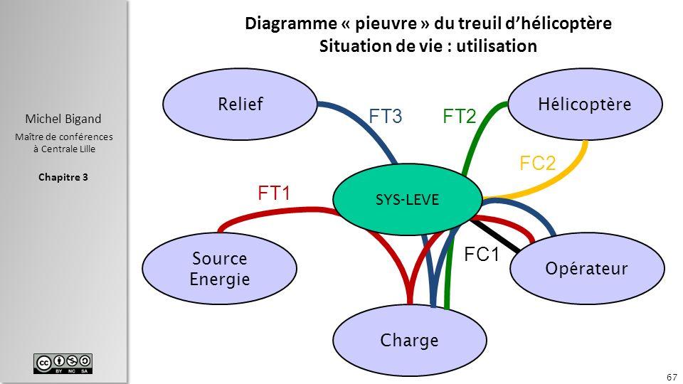 Chapitre 3 Michel Bigand Maître de conférences à Centrale Lille Diagramme « pieuvre » du treuil dhélicoptère Situation de vie : utilisation 67 ReliefH