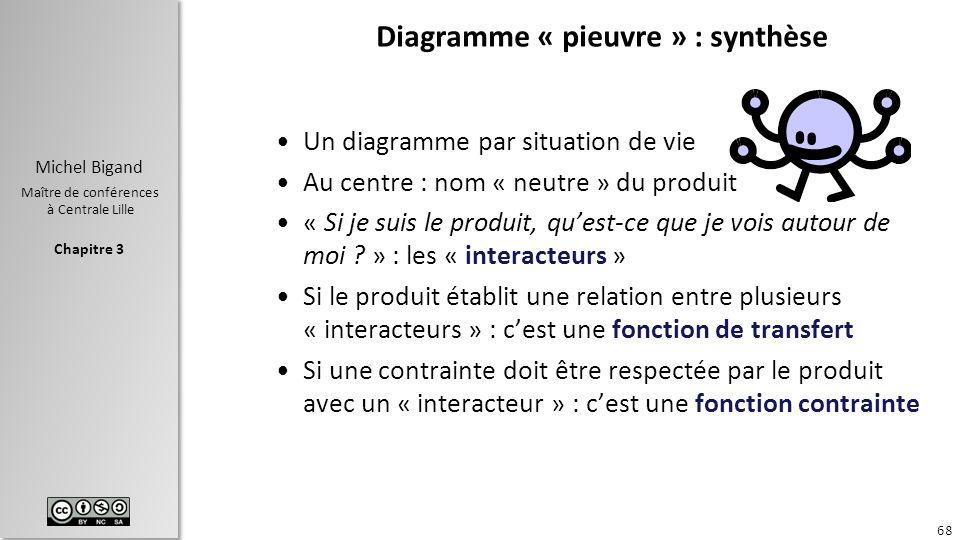Chapitre 3 Michel Bigand Maître de conférences à Centrale Lille Diagramme « pieuvre » : synthèse Un diagramme par situation de vie Au centre : nom « n