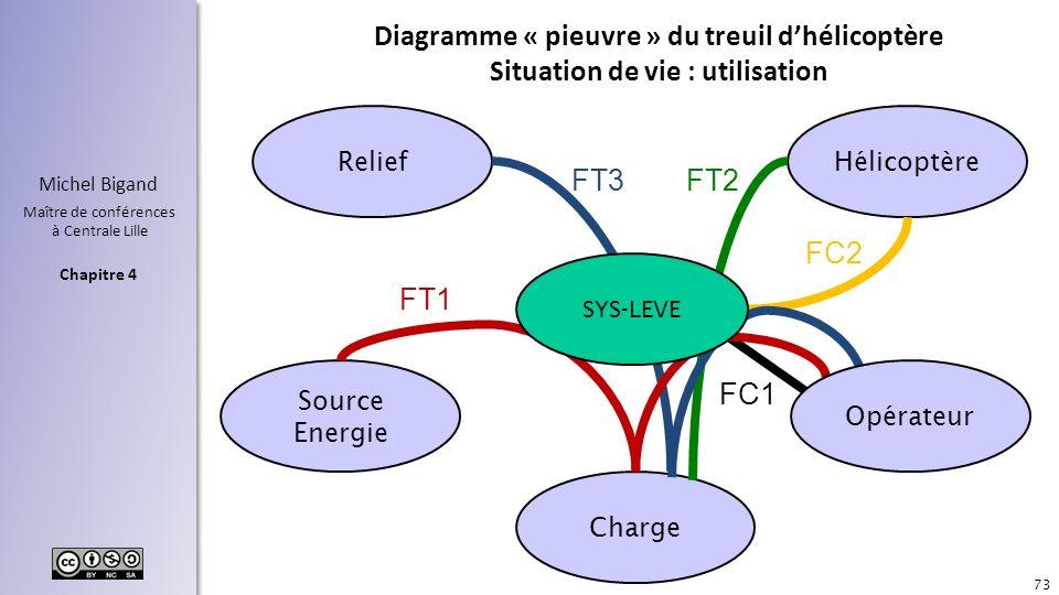 Chapitre 4 Michel Bigand Maître de conférences à Centrale Lille Diagramme « pieuvre » du treuil dhélicoptère Situation de vie : utilisation 73 ReliefH