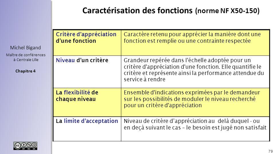 Chapitre 4 Michel Bigand Maître de conférences à Centrale Lille Caractérisation des fonctions (norme NF X50-150) 79 Critère dappréciation dune fonctio