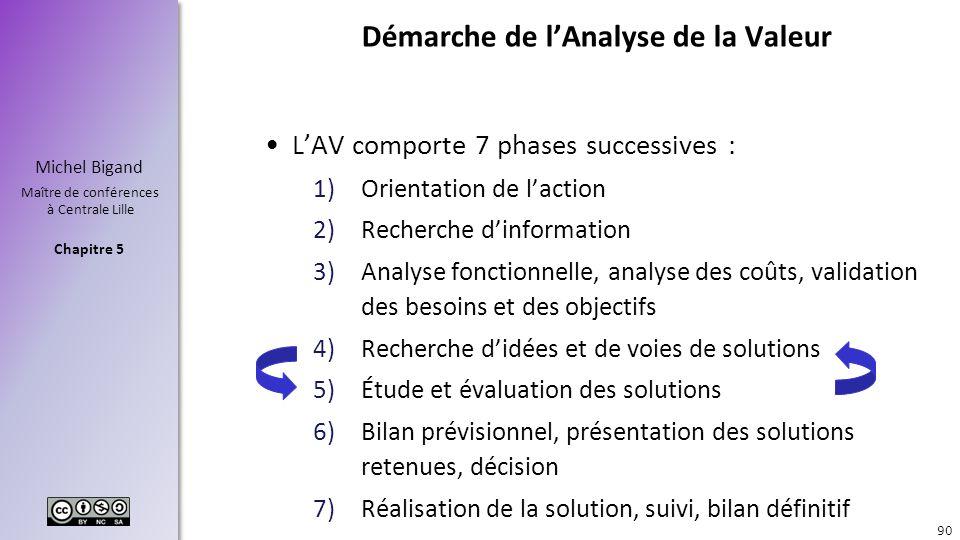 Chapitre 5 Michel Bigand Maître de conférences à Centrale Lille Démarche de lAnalyse de la Valeur LAV comporte 7 phases successives : 1)Orientation de