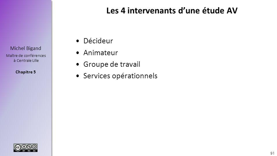 Chapitre 5 Michel Bigand Maître de conférences à Centrale Lille Les 4 intervenants dune étude AV Décideur Animateur Groupe de travail Services opérati