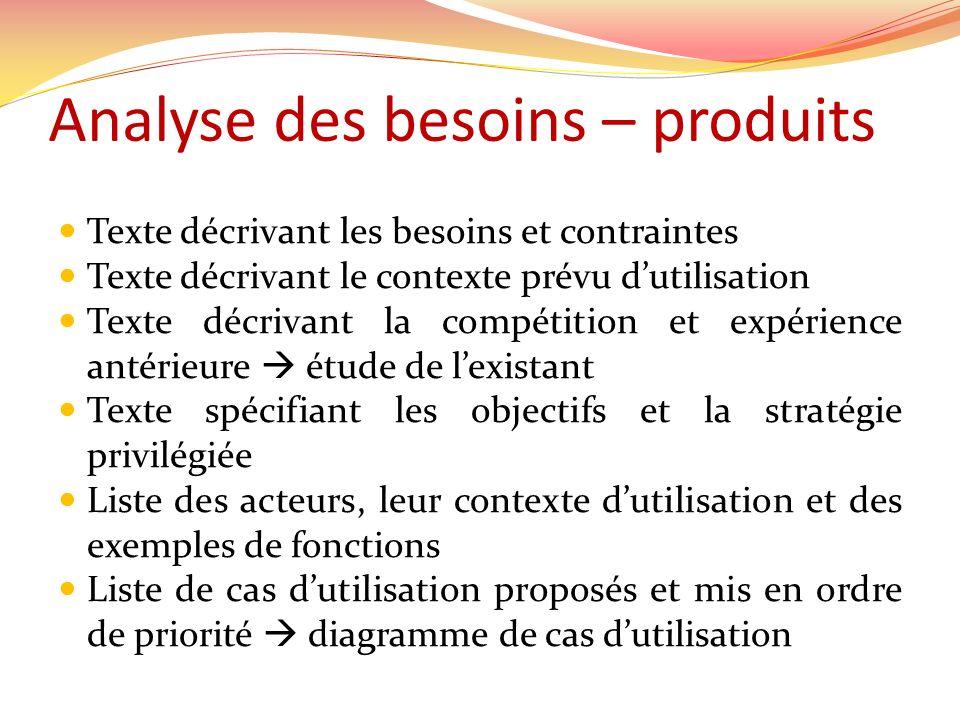 Analyse des besoins – produits Texte décrivant les besoins et contraintes Texte décrivant le contexte prévu dutilisation Texte décrivant la compétitio